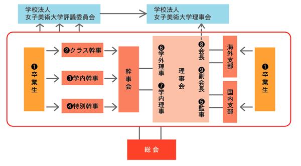 総会・理事会・幹事会